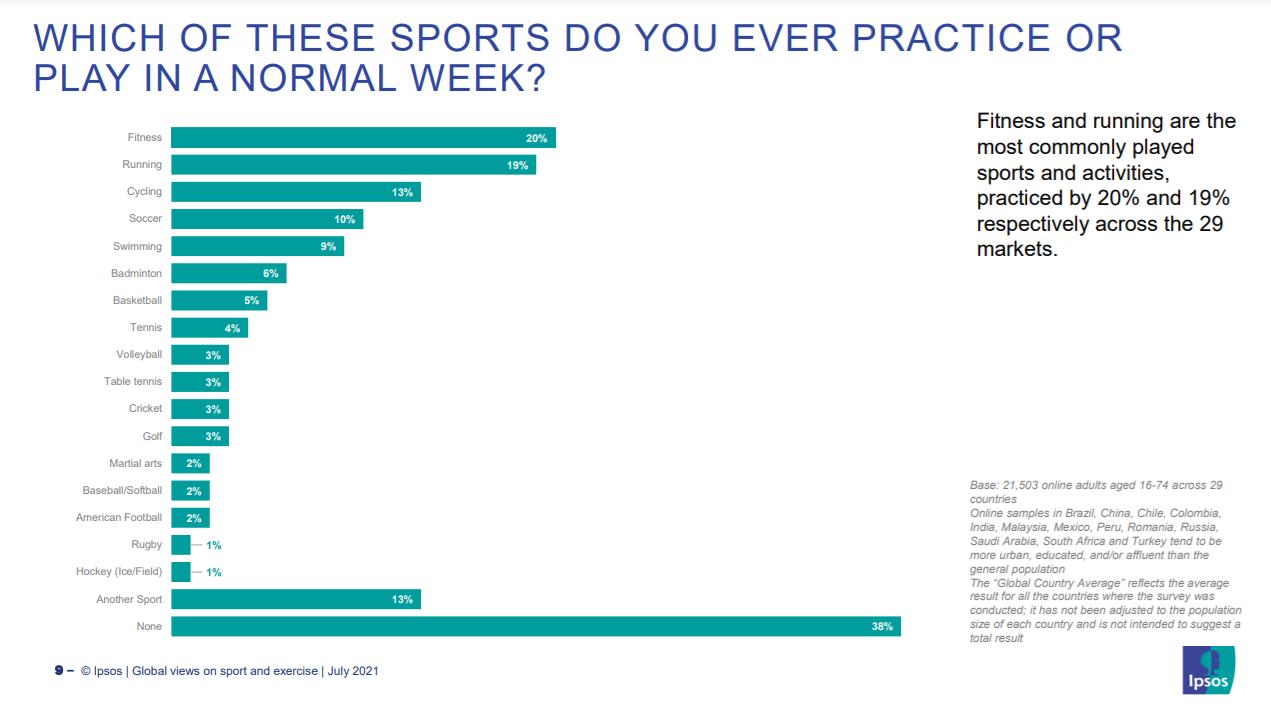 Acest grafic arată sporturile care se joacă și se joacă într-o săptămână obișnuită
