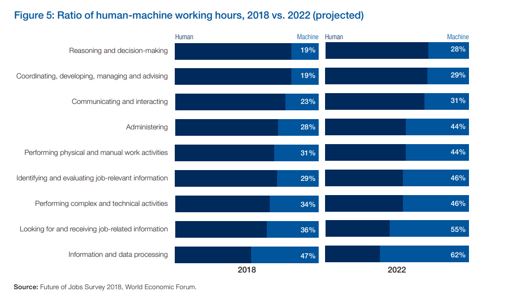 Human to Machine working hours, 2018 vs 2022 (projected)