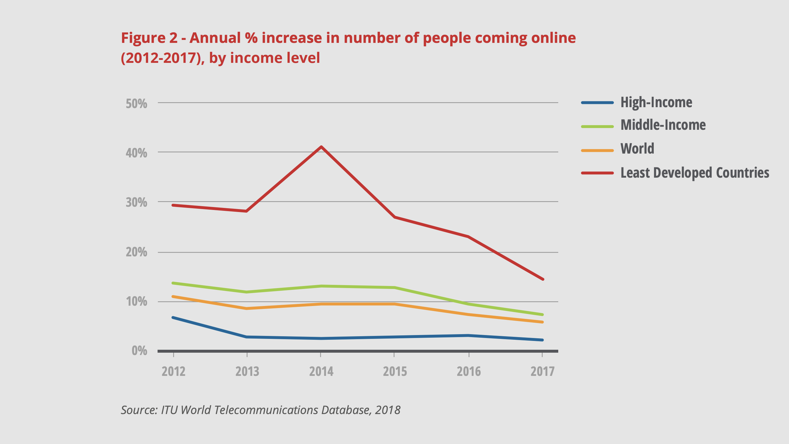 The rate of new users coming online is slowing, especially in developing countries