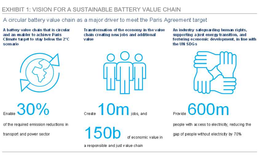Vision for a sustainable battery value chain