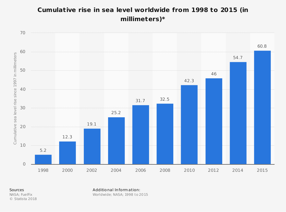 Global cumulative sea level rise 1998-2015 Published by Statista Research Department, Sep 4, 2016  This statistic displays the cumulative global sea level rise from 1998 to 2015, relative to 1997 levels. The cumulative seal level rise amounted to approximately 54.7 millimeters worldwide in 2014 based on this baseline. Cumulative rise in sea level worldwide from 1998 to 2015 (in millimeters)