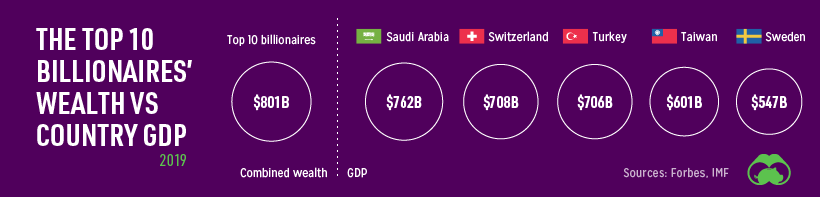 The top 10 billionaires' wealth vs country GDP.