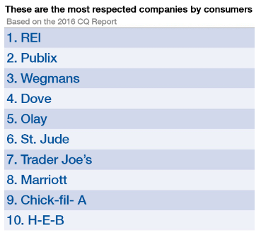 These are the most respected companies by consumers
