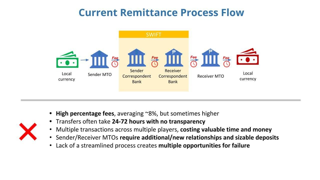 Cutting money transfer fees could unlock $15bn for