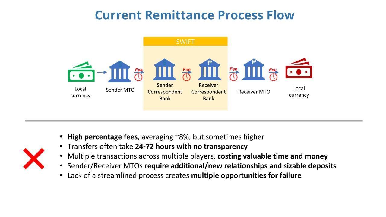 Money Transfer Fees Could Unlock 15bn