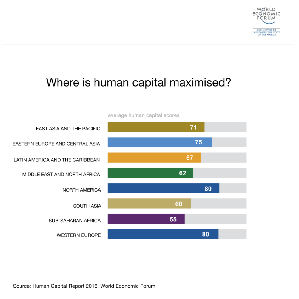 Where is human capital maximized?