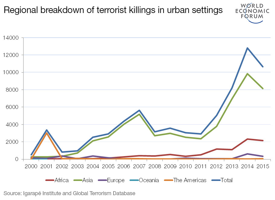 Regional breakdown of terrorist killings in urban settings