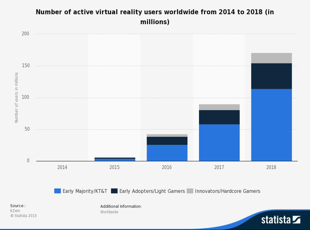 Virtual reality users