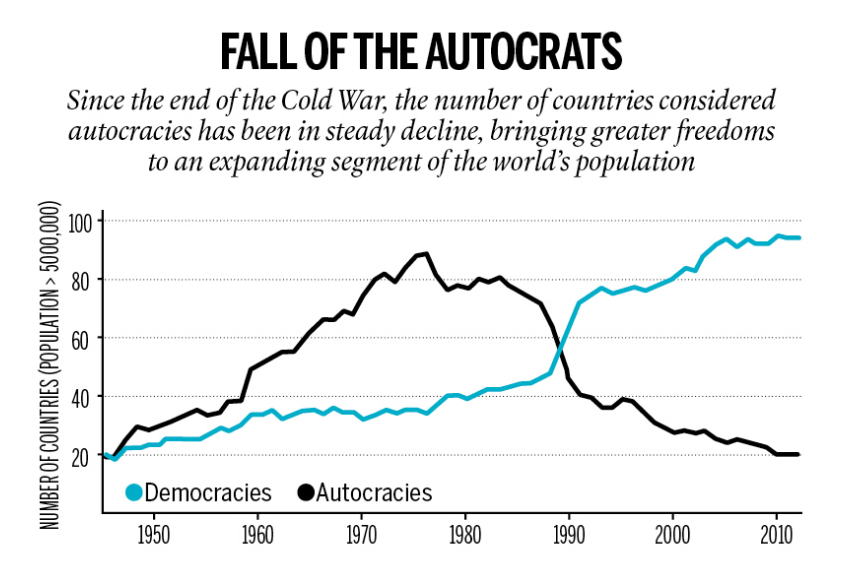 Fall of the autocrats