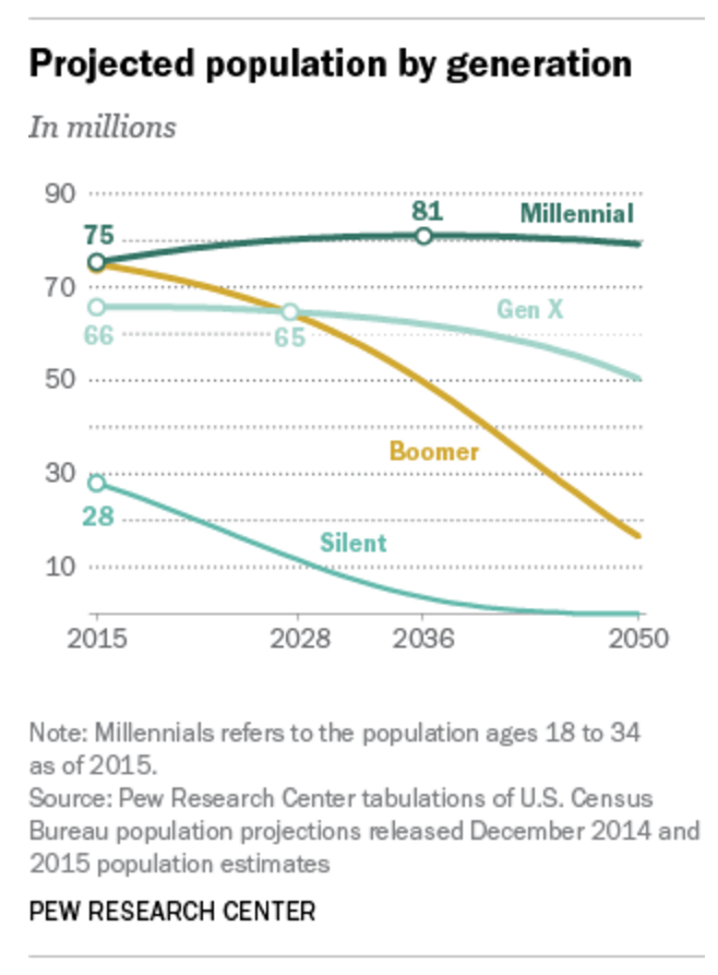 Projected population by generations