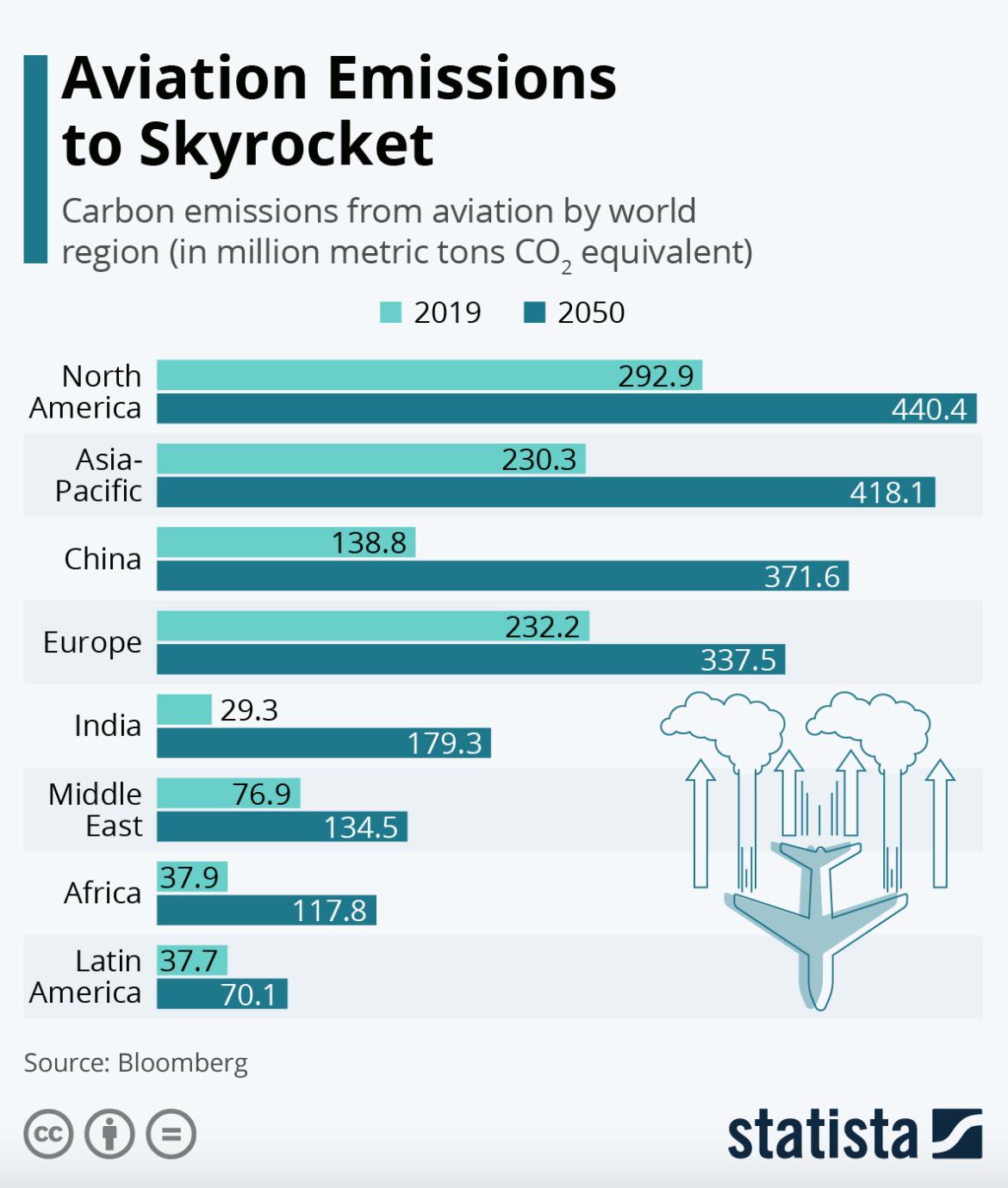 Aviation emissions to skyrocket