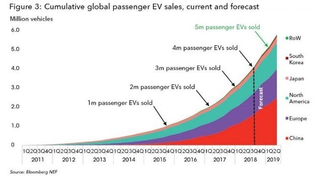 Global sales of electric cars has reached 4 million