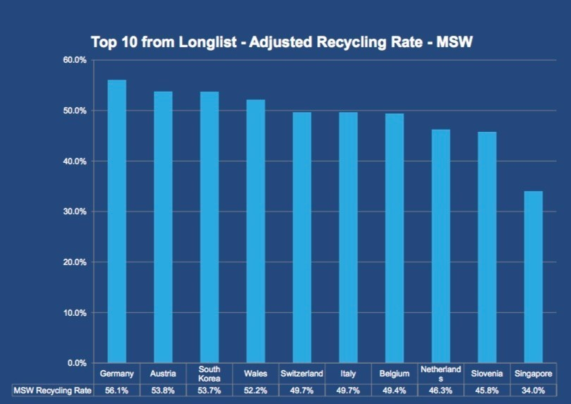 Germany recycles more than any other country | World