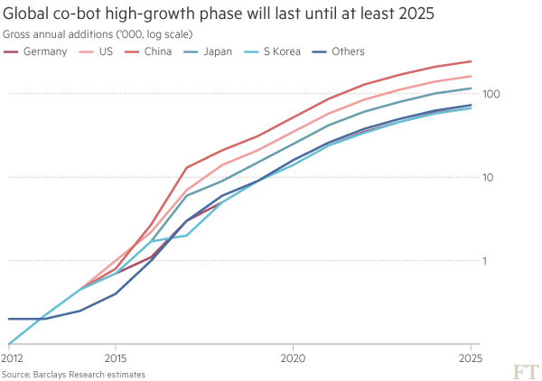 Global co-bot high-growth phase will last until at least 2025