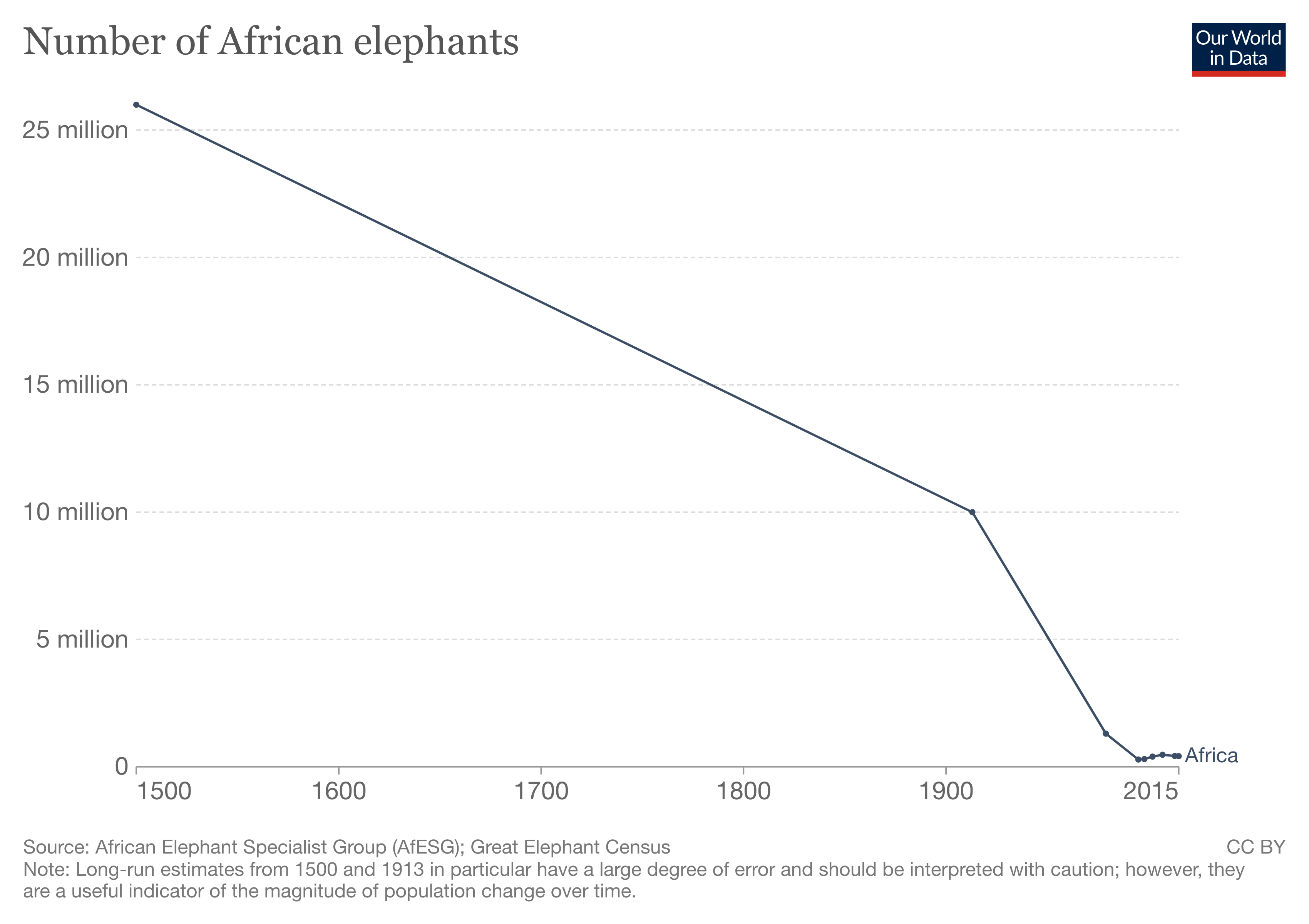 Number of African elephants