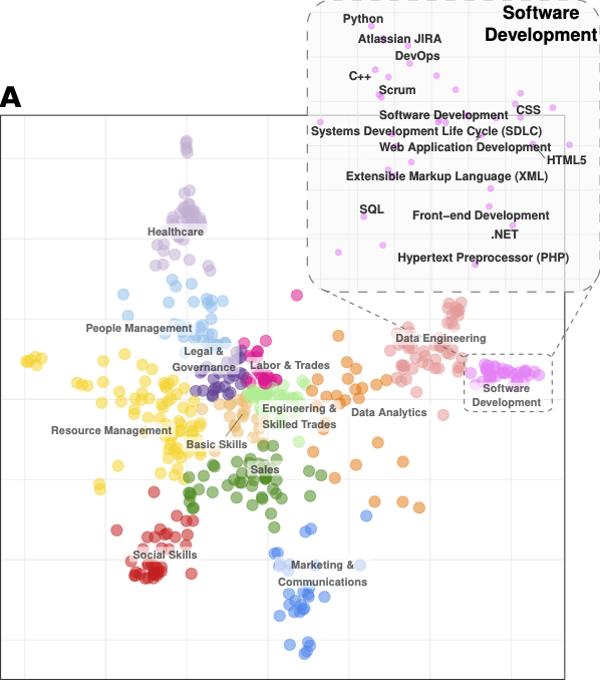 um gráfico que mostra a semelhança entre as 500 principais habilidades em anúncios de emprego australianos em 2018.
