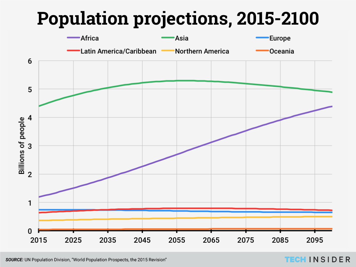 Africa's population is predicted to keep growing for decades to come