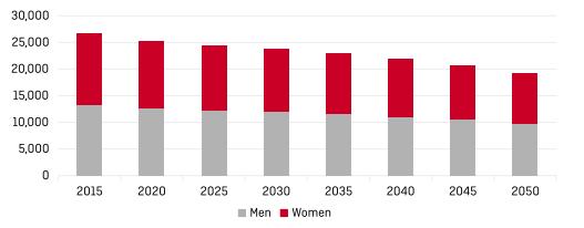 ポーランドの生産年齢人口は2050年までに28%減少する見通し