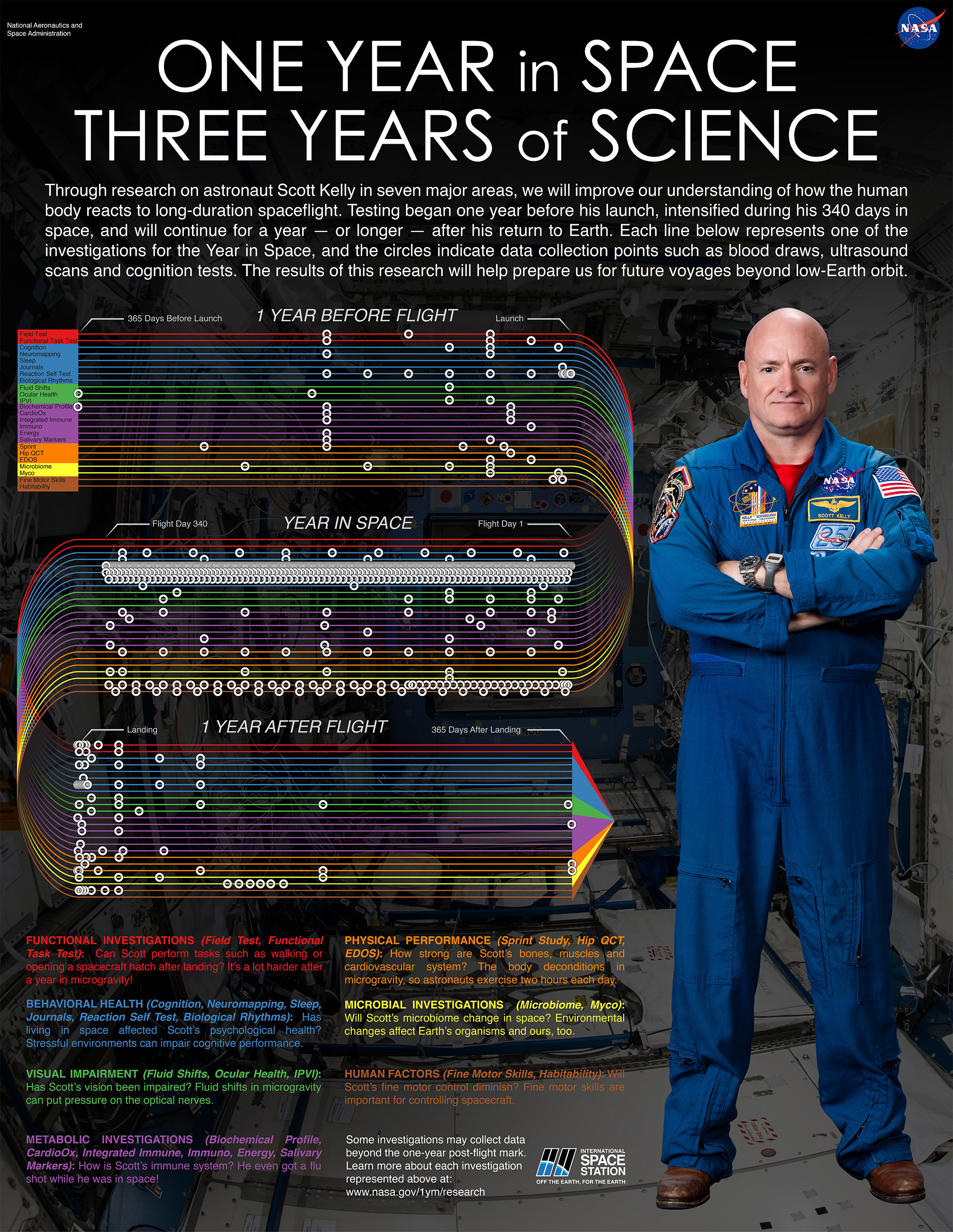 Physical effects of a year spent in space
