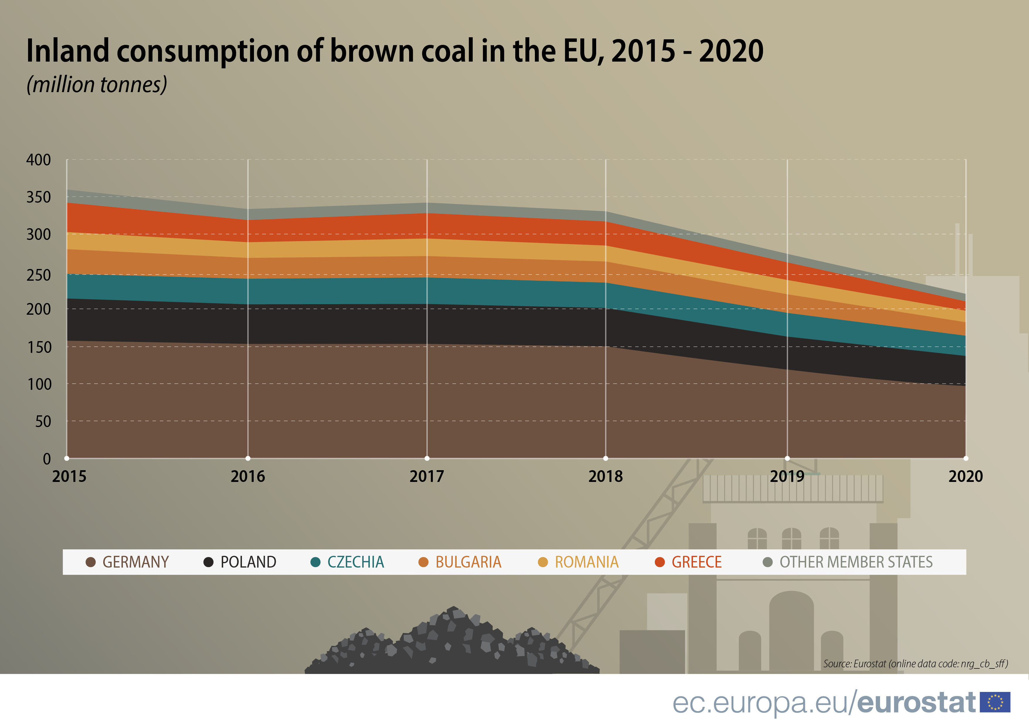 The use of brown coal fell a further 33% between 2018 and 2020. Source: Coal production and consumption
