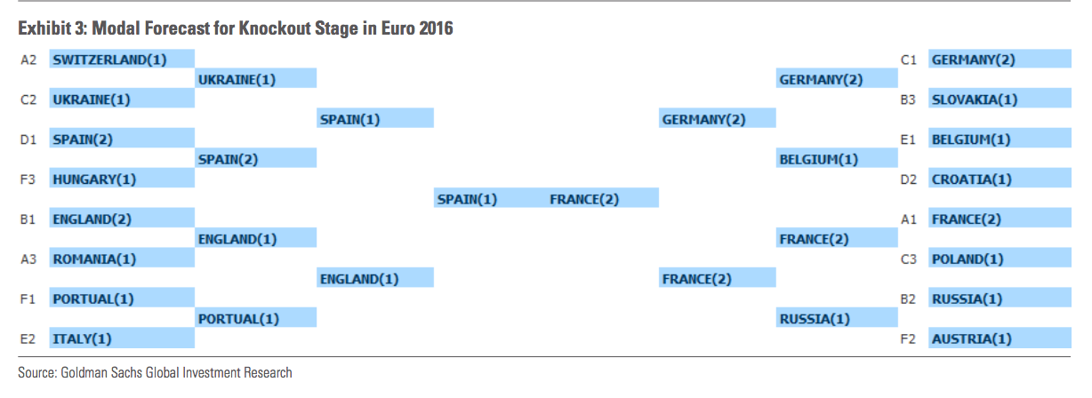 Model Forecast for Knockout Stage in Euro 2016 681141b805e9e