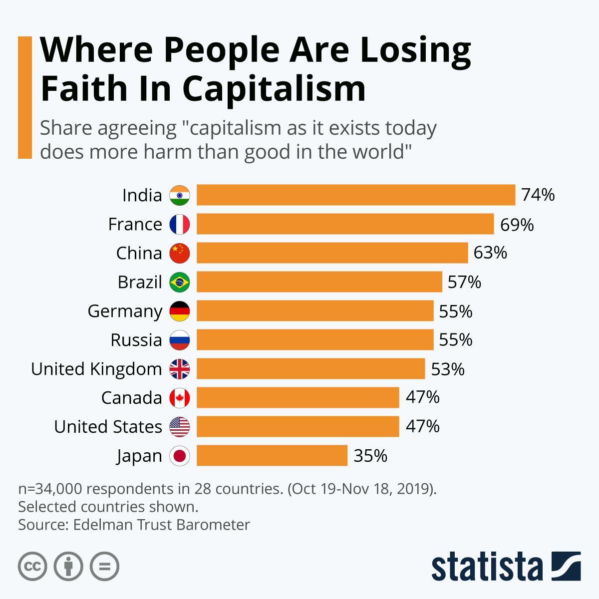 capitalism countries global comparison india france china brazil germany russia united kingdom canada united states statista stats capitalism markets economics