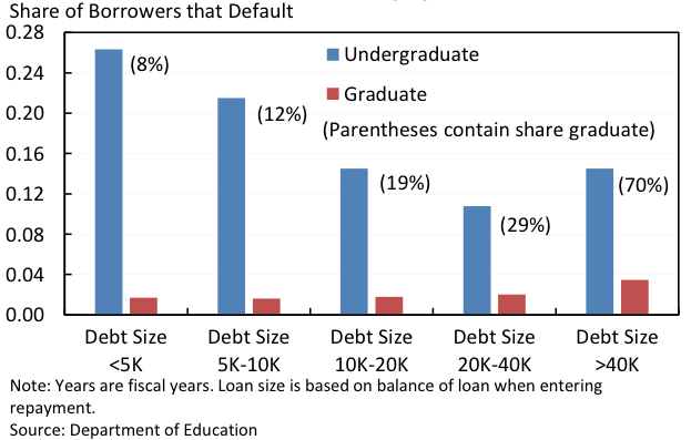 Share of Borrowers that Default