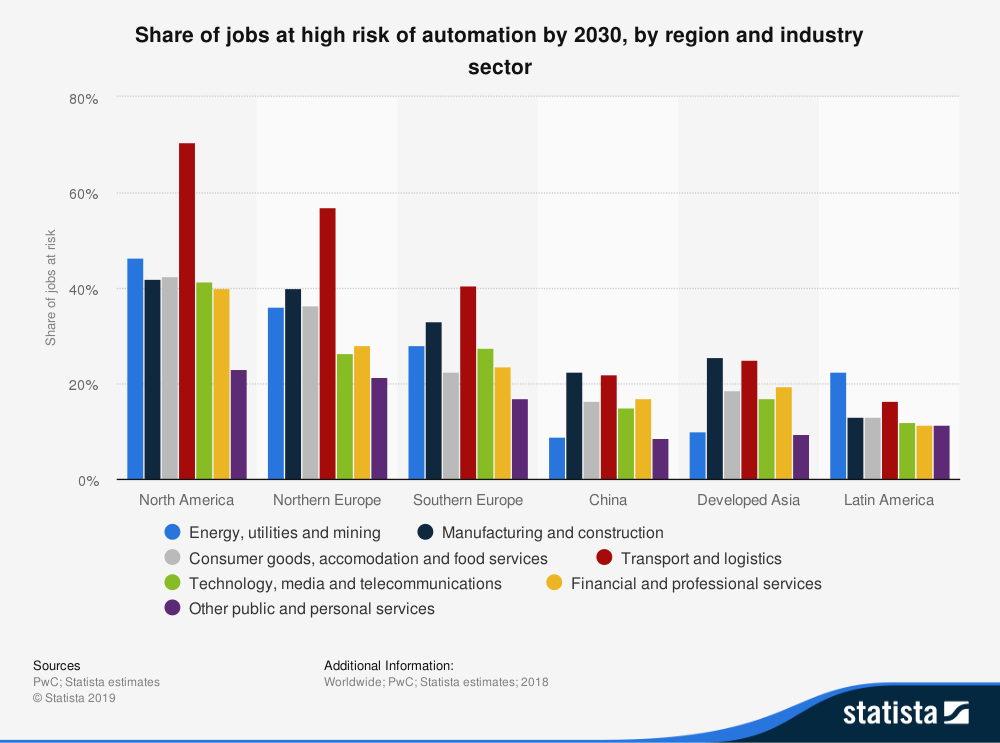 automation jobs region sector future
