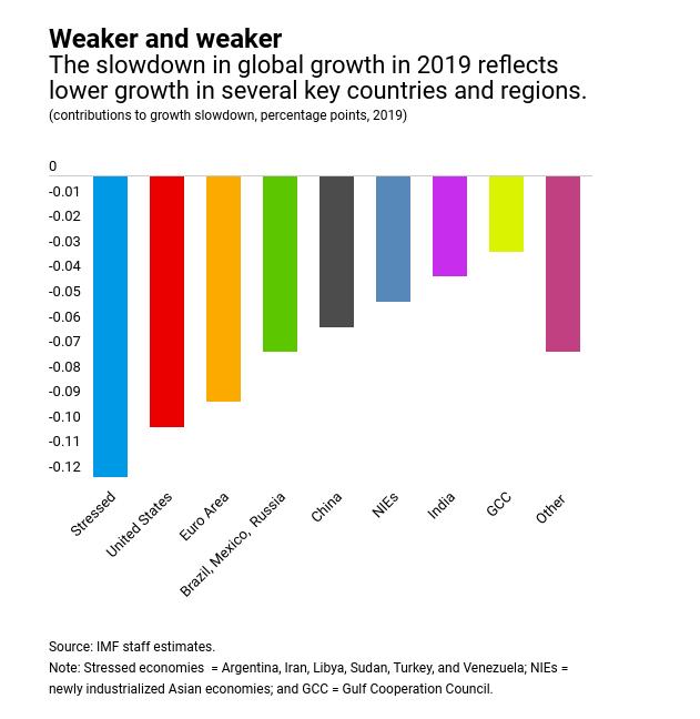 Croissance du PIB de l'économie mondiale : 2019 a été une année difficile