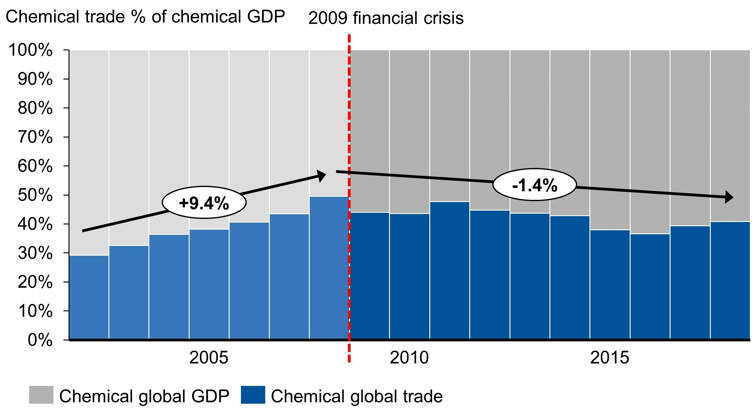 Global chemical trade as % of global chemical GDP