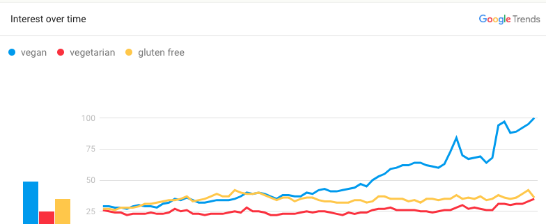 Google searches related to veganism quadrupled between 2012 and 2017.