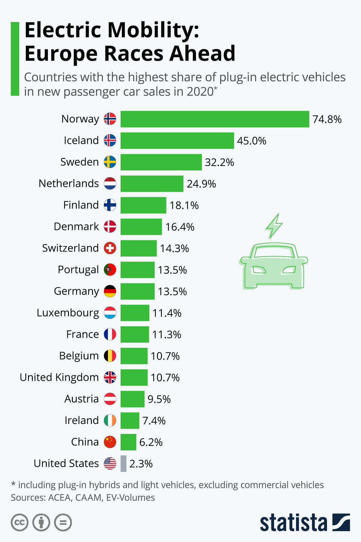 Electric mobility: Europe races ahead