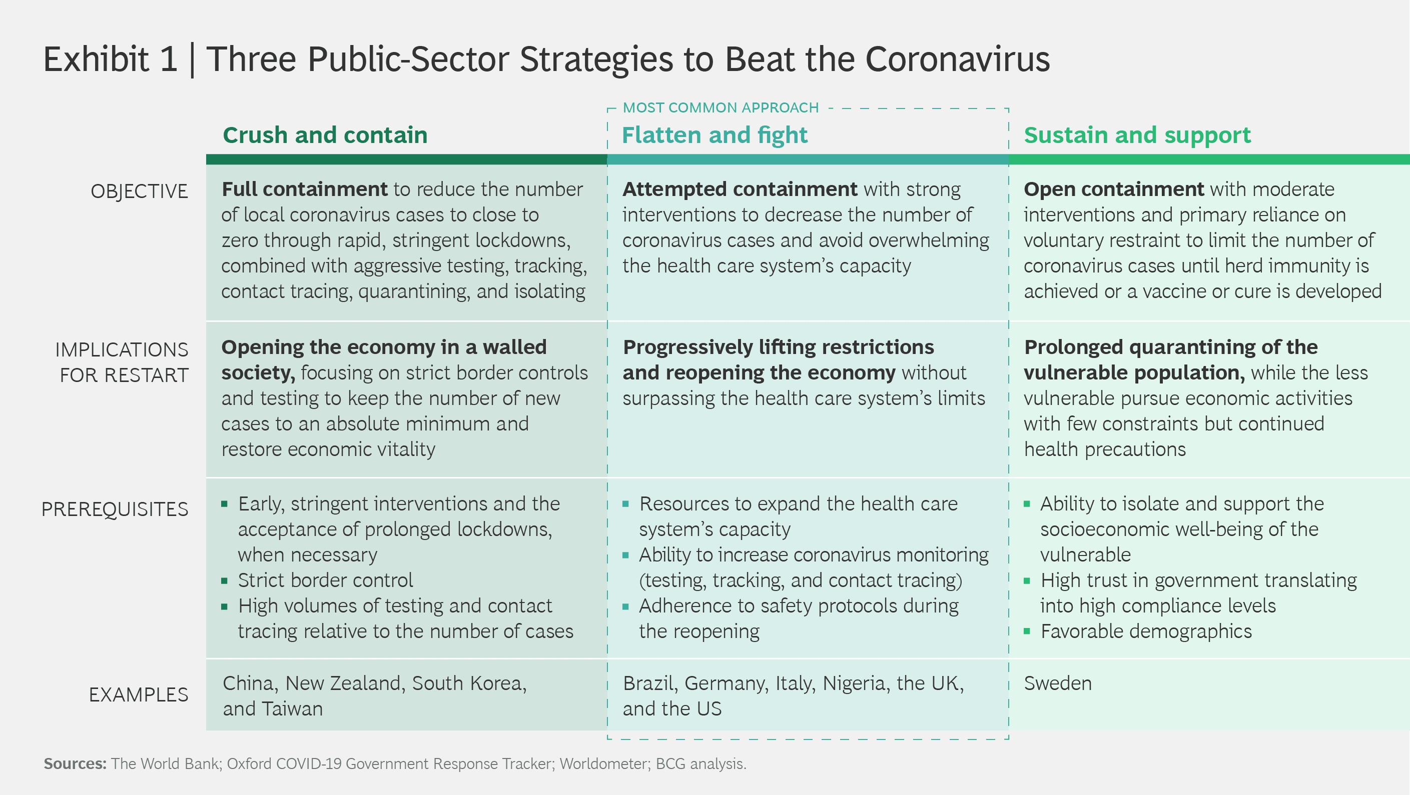 Three Public-Sector Strategies to Beat the Coronavirus