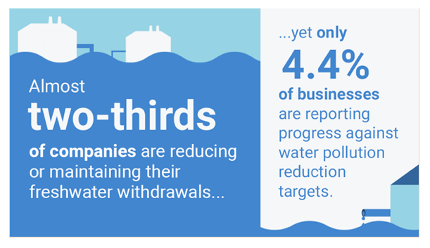 Graphic showing percentage of companies changing their water management policies.