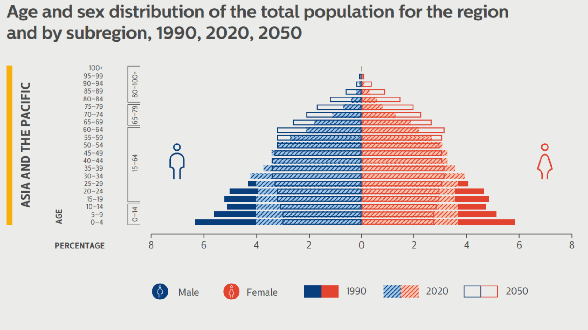 Bar chart showing age and sex distribution for total population, Asia-Pacific - 1990, 2020 & 2050.