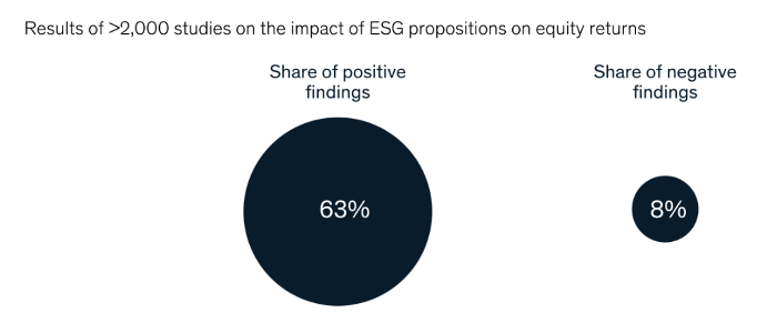 Pie chart showing ESG.