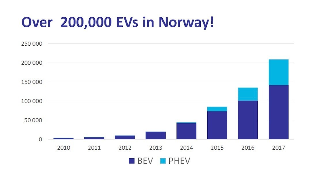 A graphic illustrating the rise in EV use in Norway. BEV stands for Battery Electric Vehicle, while PHEV means plug-in hybrid vehicle.