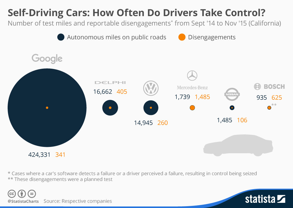 Self-driving cars: how often do drivers take control?