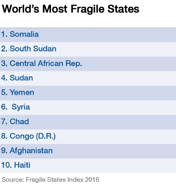 World's most fragile states 2016