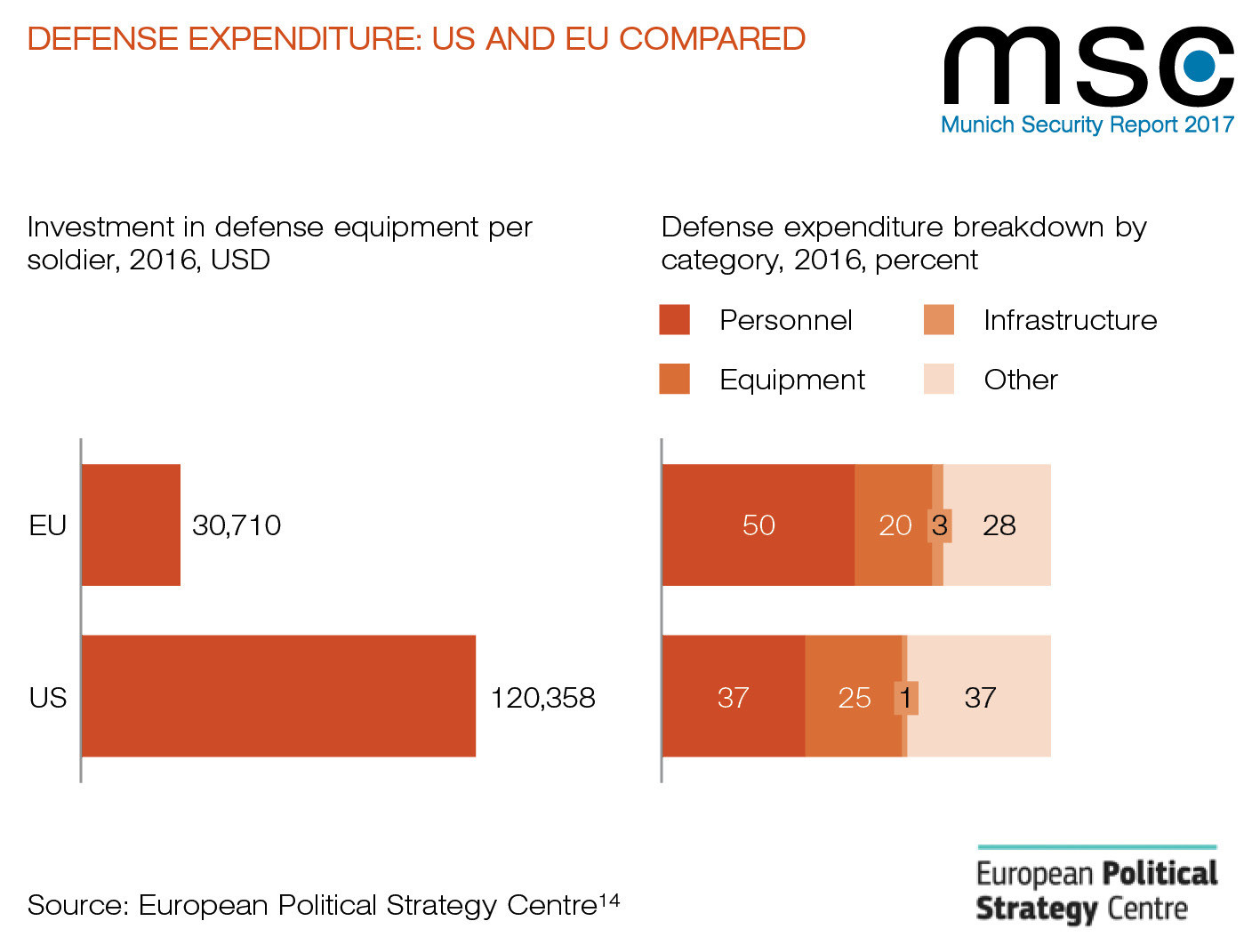 an argument against americas military spending and stockpiling of weapons But military spending is a big ticket item, and it's perfectly legitimate to question military spending next month, president obama will propose his fy2017 budget, and the public debate over .