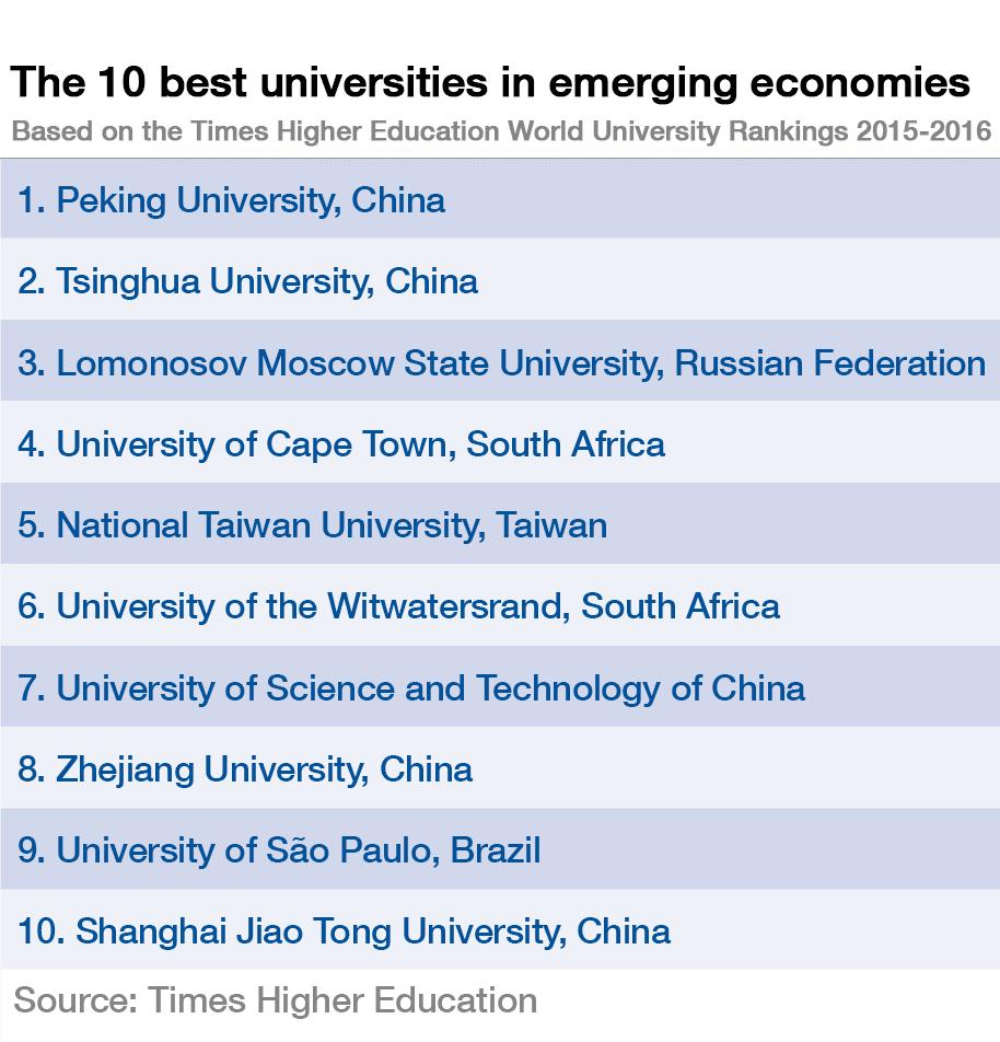 The 10 best universities in emerging economies