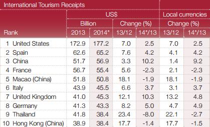International Tourism Receipts