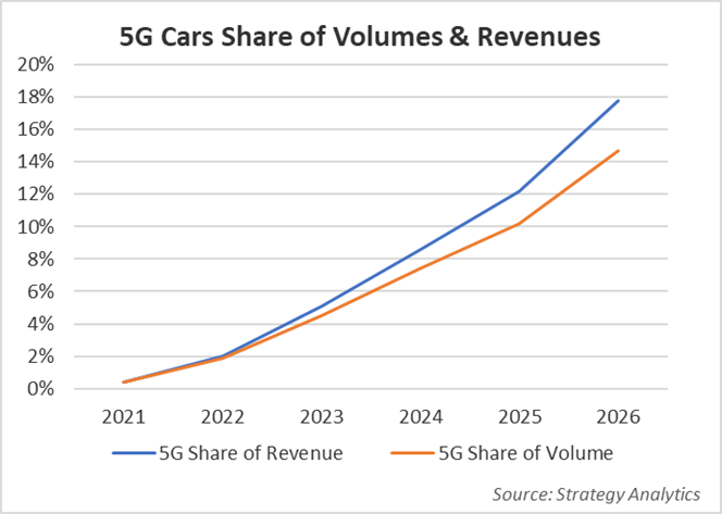 A graph showing 5G cars' predicted share of the market in volume and revenue