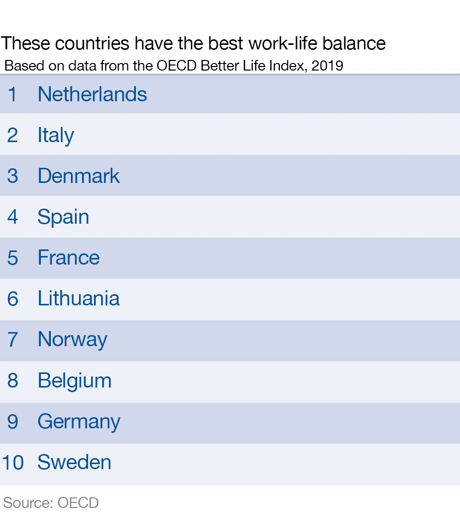 Top 10 countries with the best work-life balance in 2019