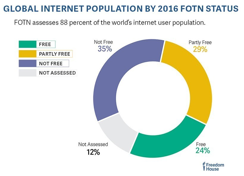 Global internet population by 2016 FOTN status