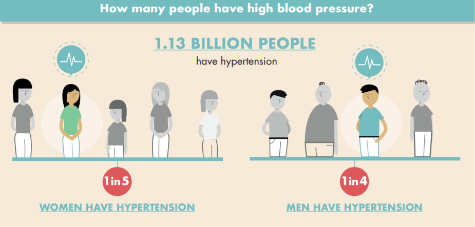 a diagram showing that 1 in 5 women have hypertension and 1 in 4 men have hypertension