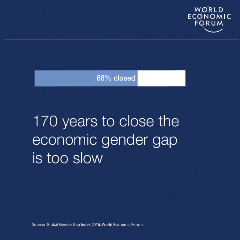 things that must change to end gender inequality at work  world   things that must change to end gender inequality at work  world economic  forum