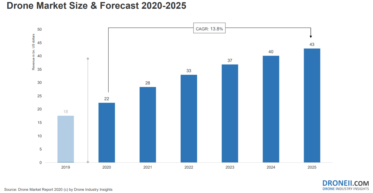 a chart showing that the global drone market could generate $43 billion in revenues by 2025