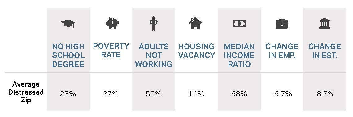 Different measures of inequality in the US