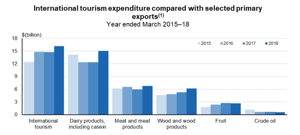 Tourism – a very big deal in New Zealand